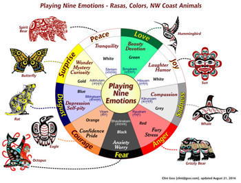 Playing Nine Emotions